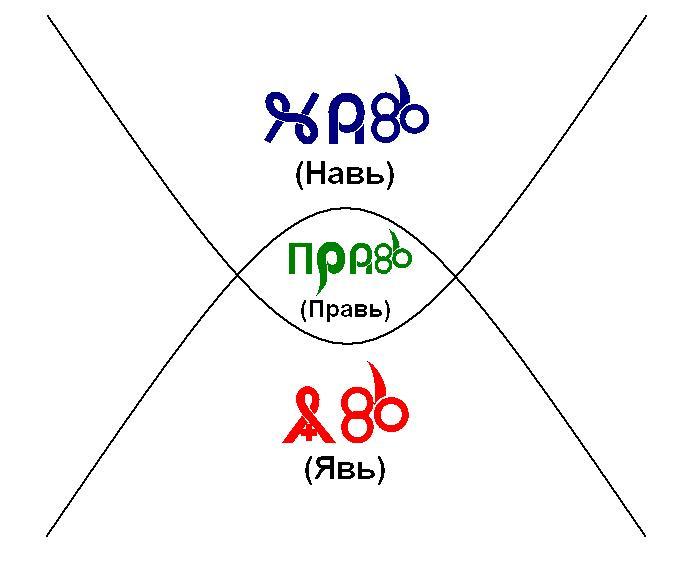 что Мир состоит из трёх